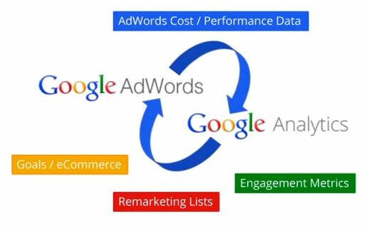 PPC Management Needs Good Analytics
