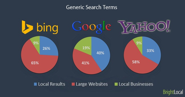 Why Google is Best for Local SEO
