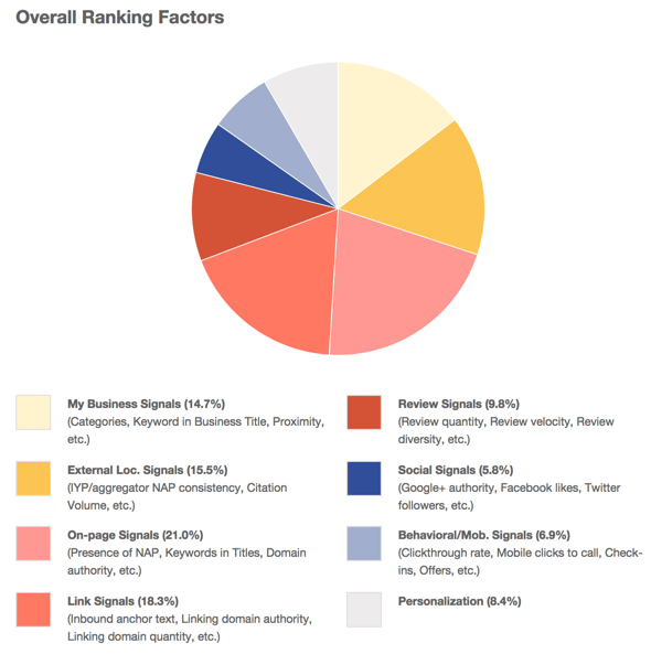 local seo ranking factors 2015